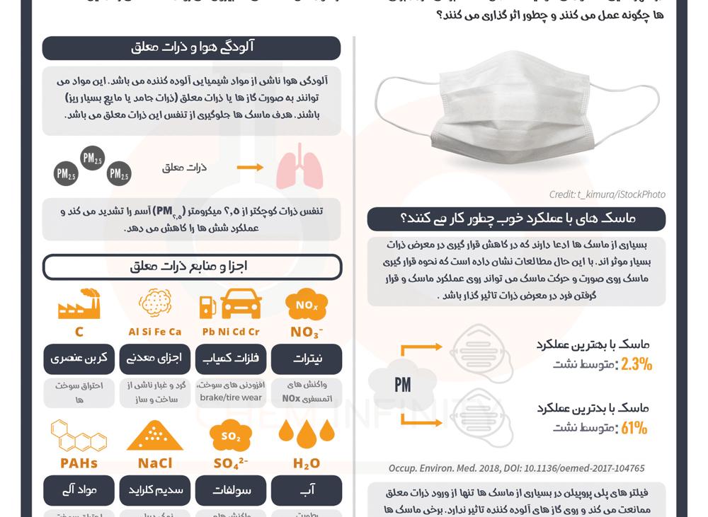 آیا ماسک آلودگی هوا موثر است ؟