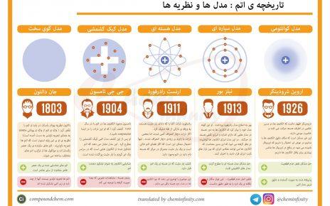 تاریخچه اتم - مدل ها و نظریه ها