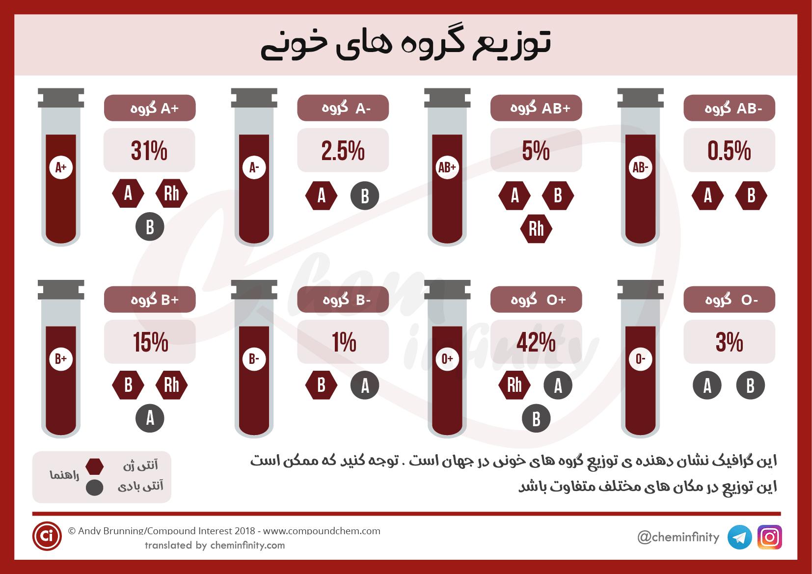 توزیع گروه های خونی
