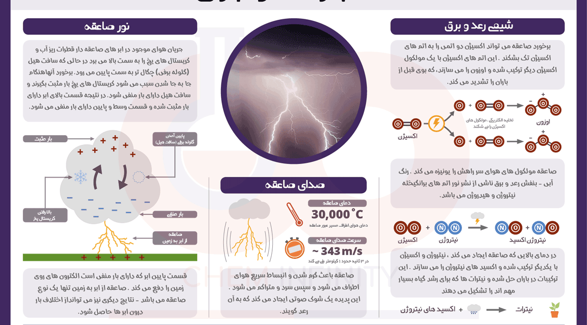 رعد و برق یا صاعقه چیست ؟ علت وقوع و اثرات آن