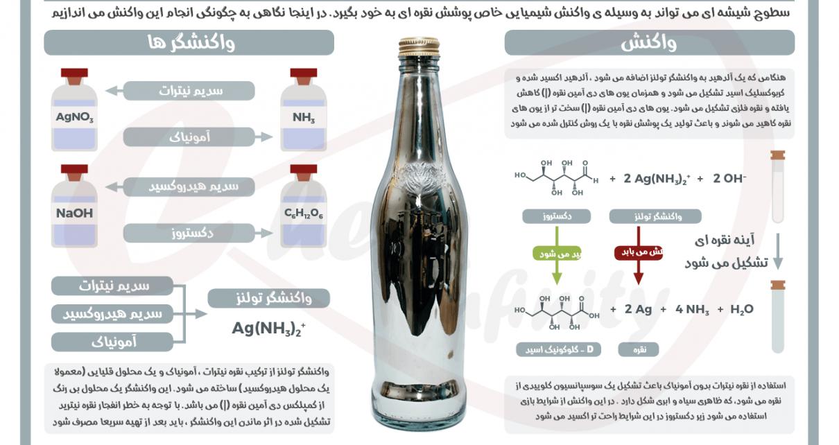 ساخت آینه های نقره ای با شیمی