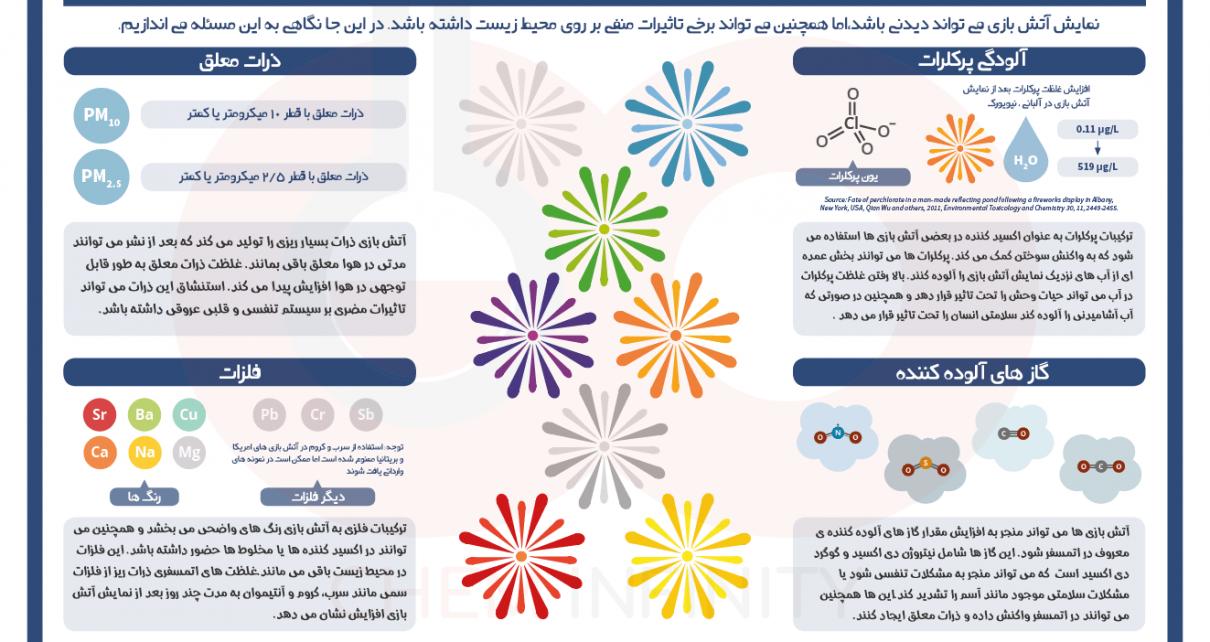 شیمی آلی ناشی از آتش بازی