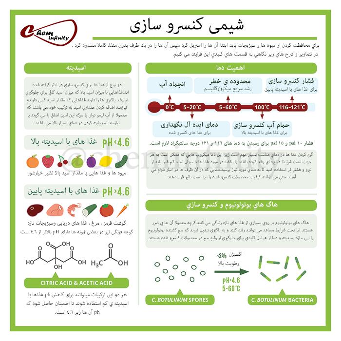 شیمی کنسرو سازی