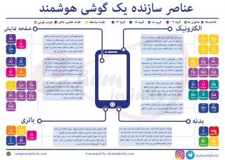 عناصر سازنده گوشی هوشمند