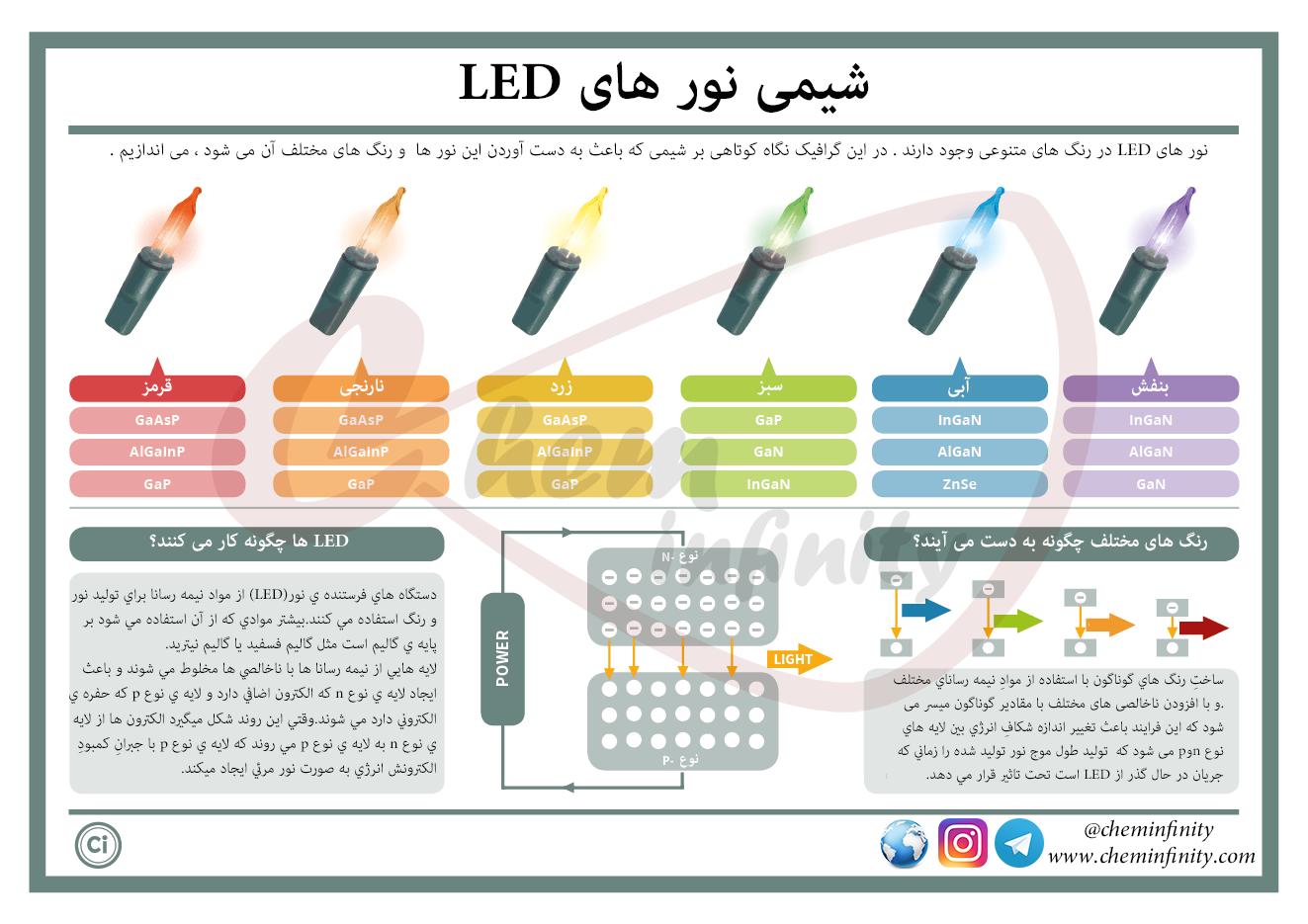 شیمی نور های LED
