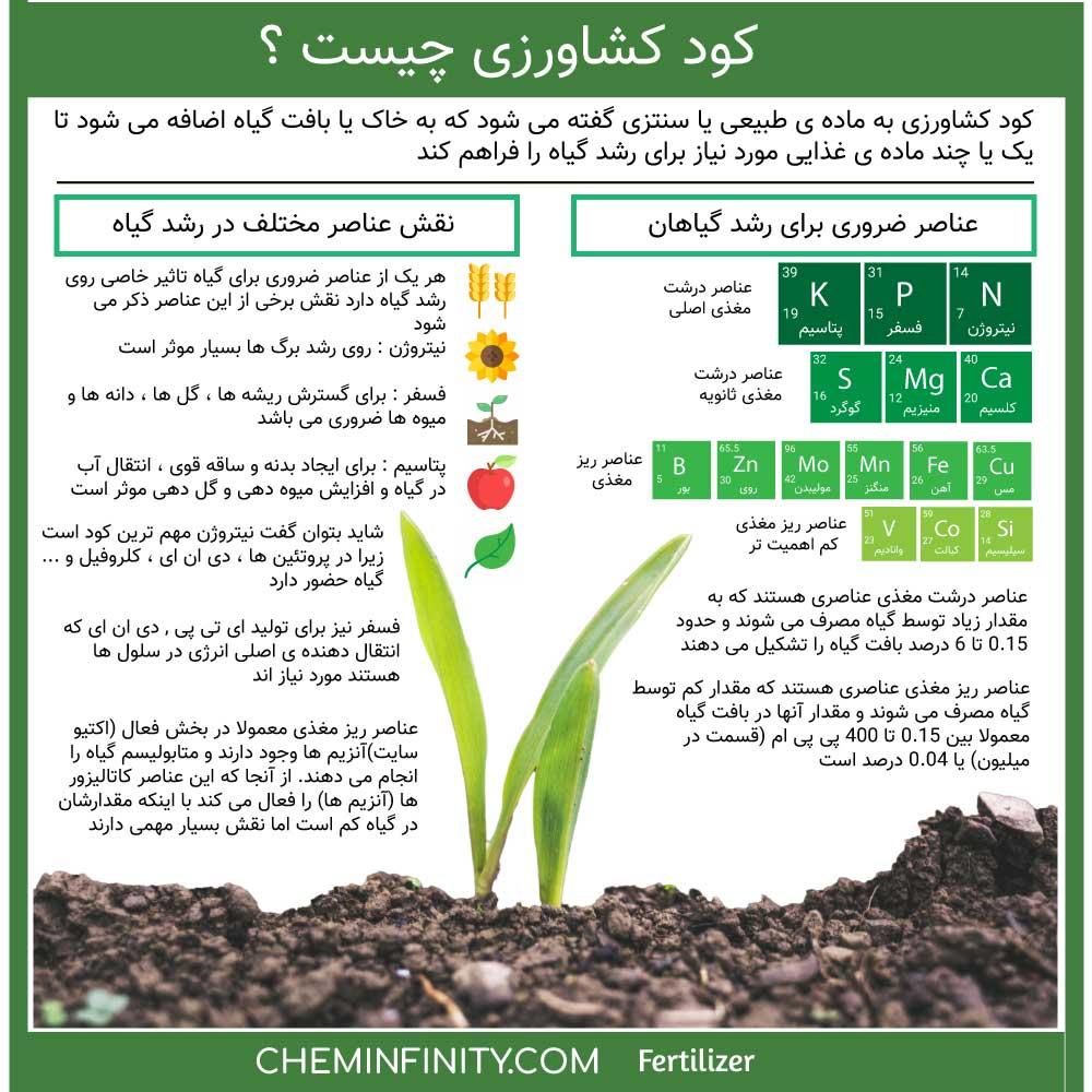 کود کشاورزی چیست؟
