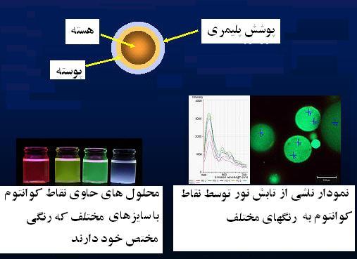 نقاط کوانتومی برای درمان سرطان