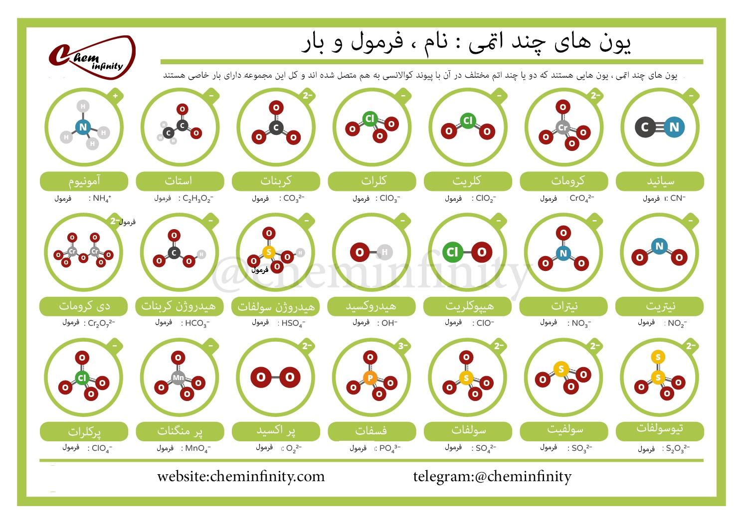 راهنمای یون های چند اتمی